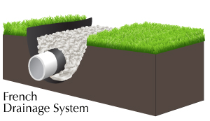 greentek-french-drain